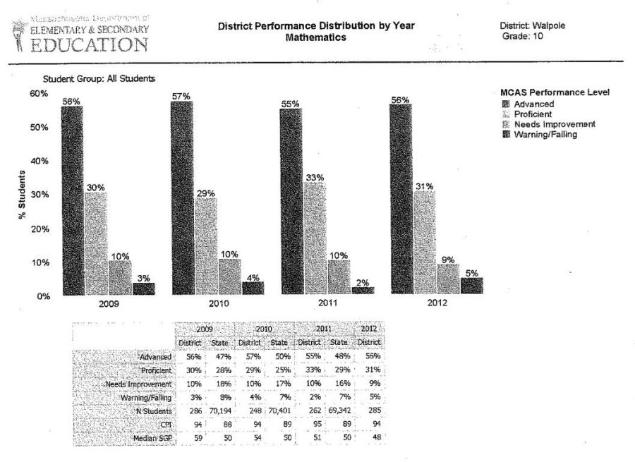 Walpole High School's Math MCAS results