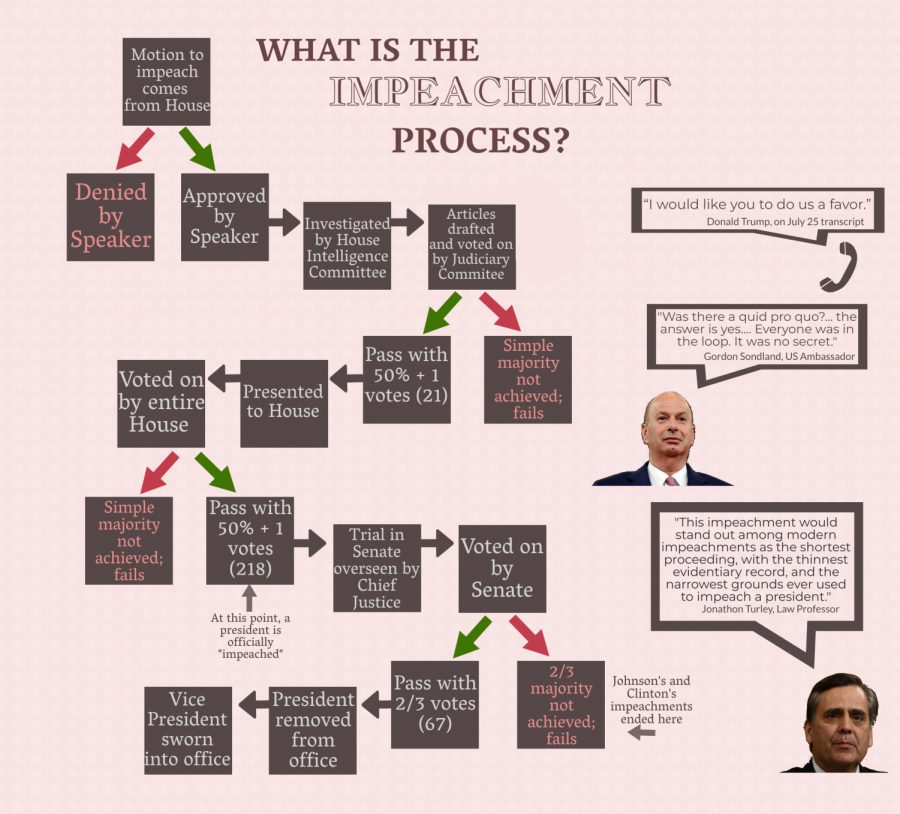 Described in the graphic, the impeachment process is now in the Senate.