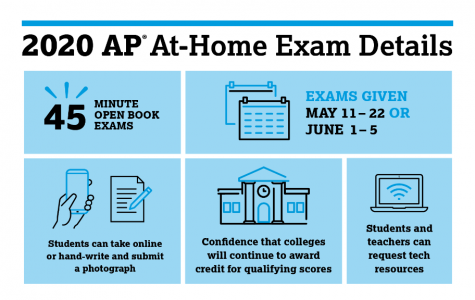 Students Take 2020 Advanced Placement Exams Online
